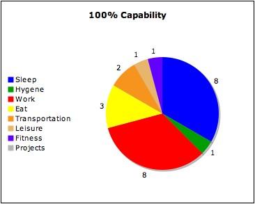 100% Capability