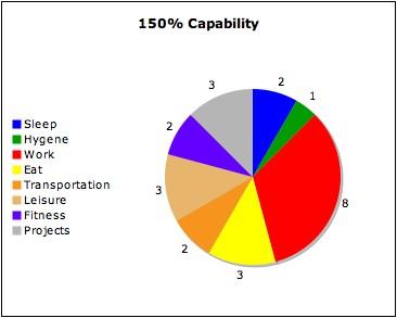 150% Capability