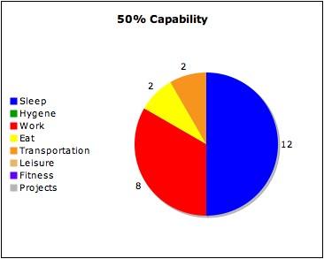 50% Capability